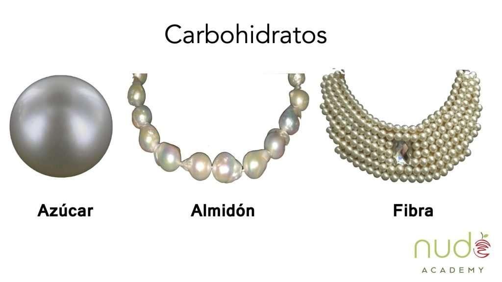 Gráfica complejidad de carbohidratos
